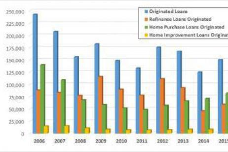Mortgage Lending Trends in Tennessee